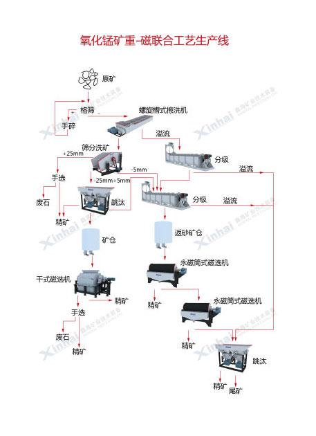 锰矿磁选生产线