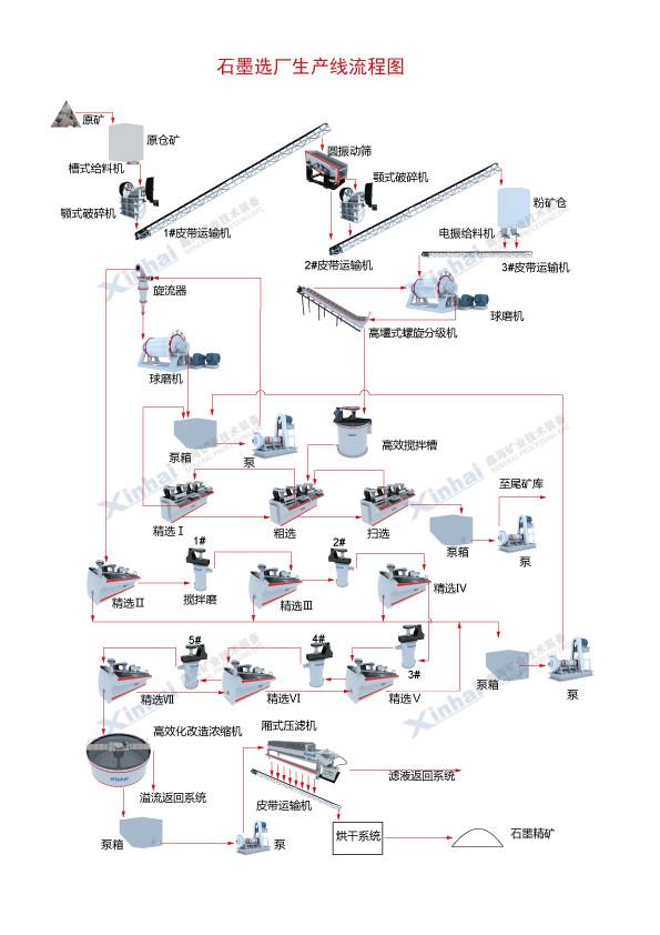 石墨选厂生产线流程图