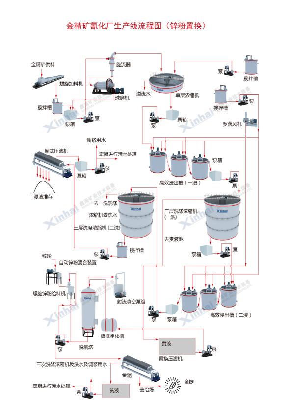 金精矿氰化厂生产线流程图