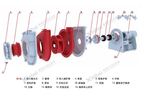 鑫海耐磨橡胶渣浆泵拆分图