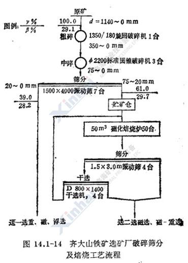 齐大山铁矿选矿厂破碎筛分及焙烧工艺流程图