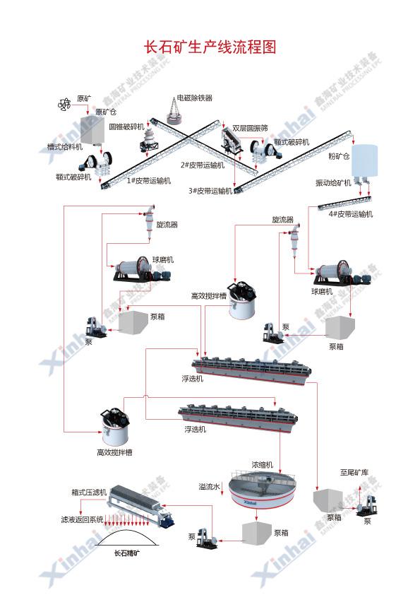 长石矿选矿工艺流程图