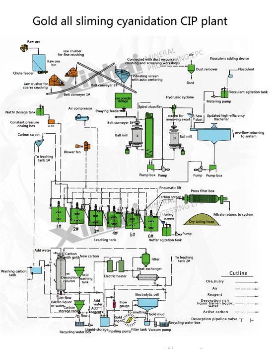 砂金矿选矿工艺流程图