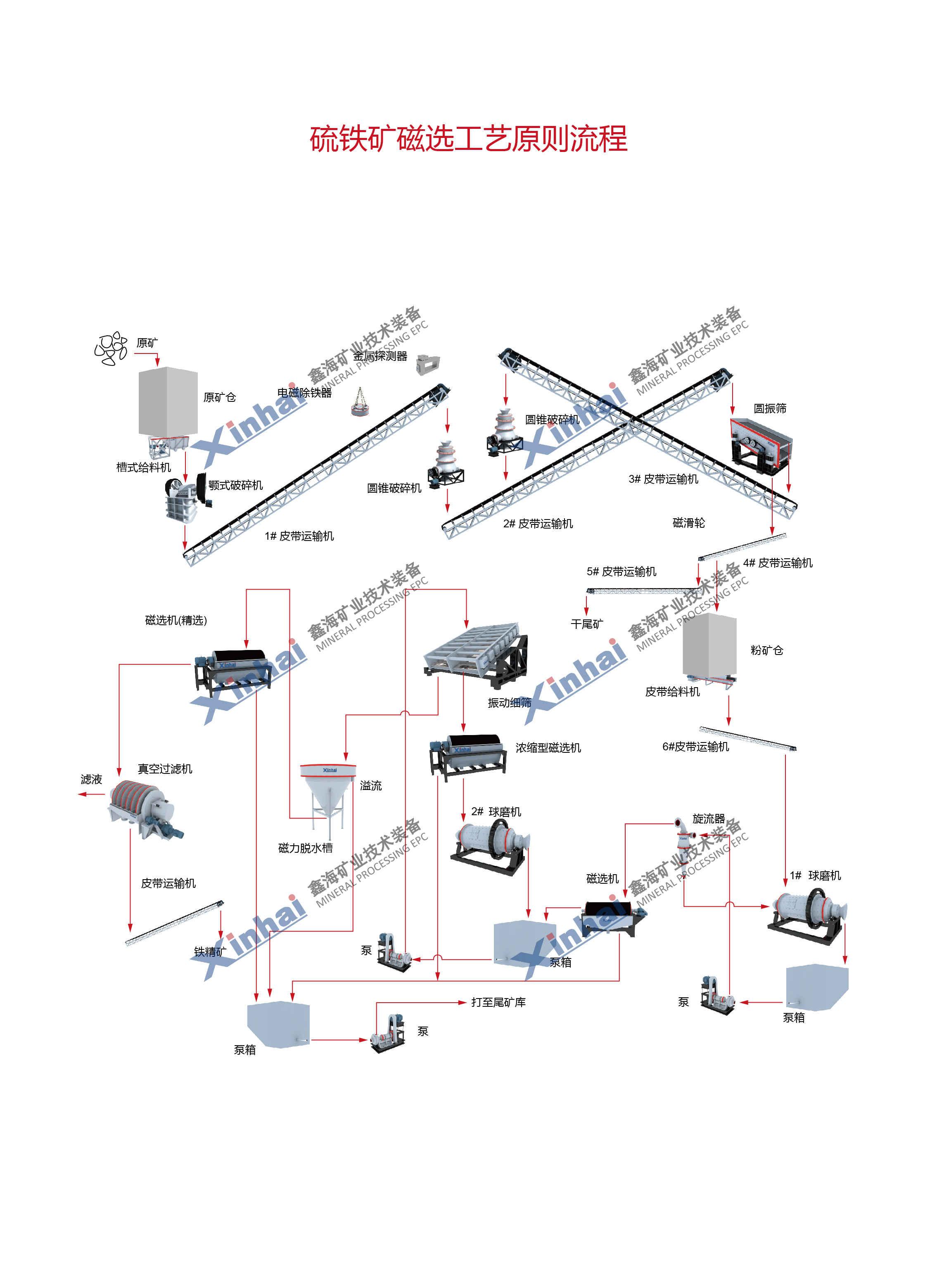 硫铁矿工艺流程图