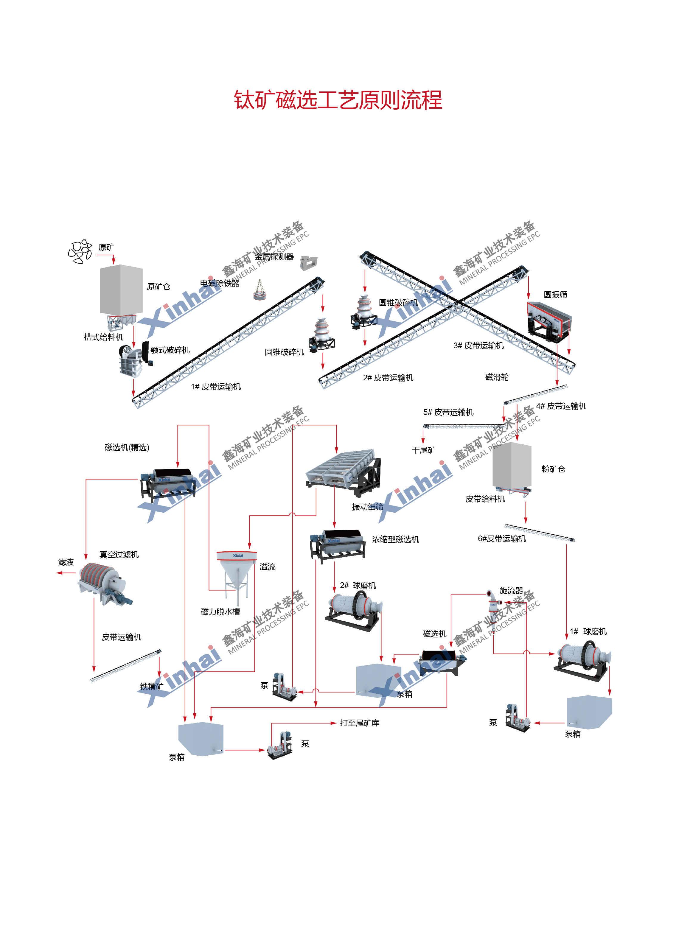 钛矿工艺流程图