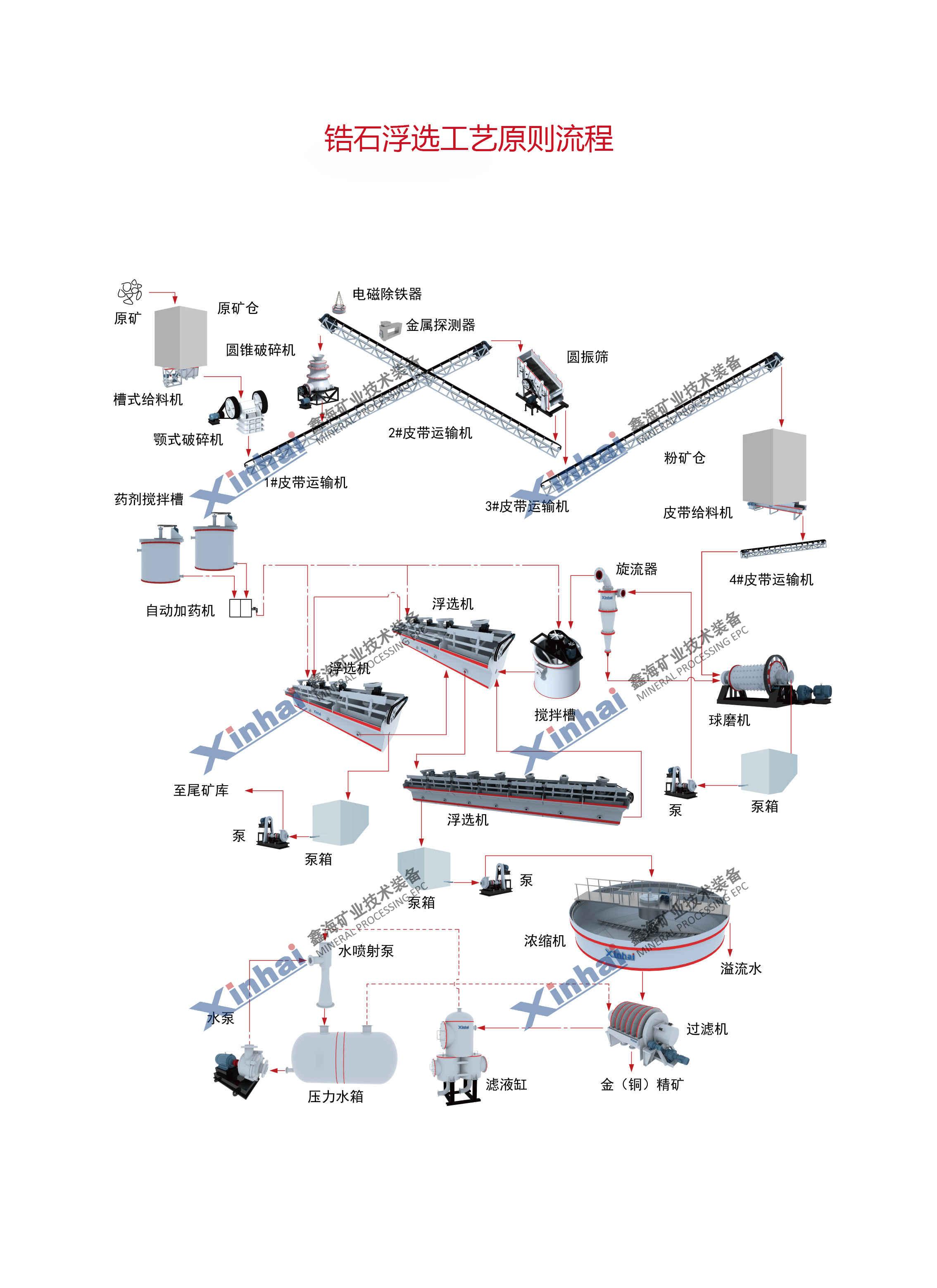 锆石工艺流程图