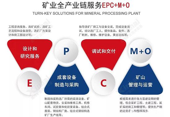 鑫海矿装矿业全产业链服务EPC+M+O